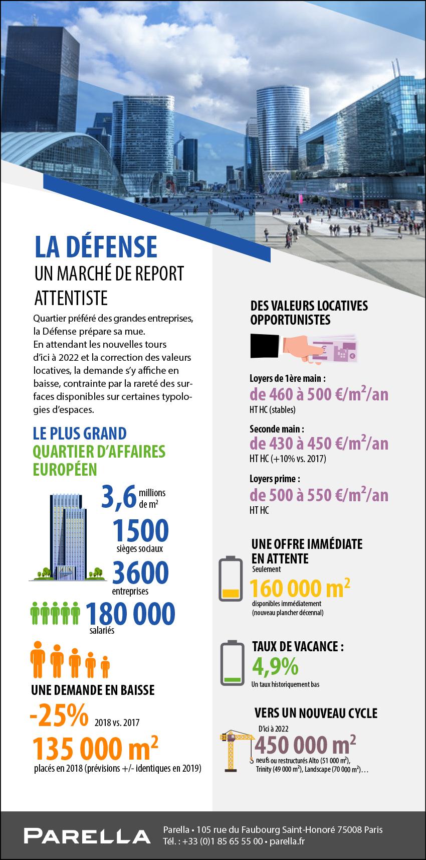 Infographie-Parella_La-Defense-un-marche-de-report-attentiste_T3-2019