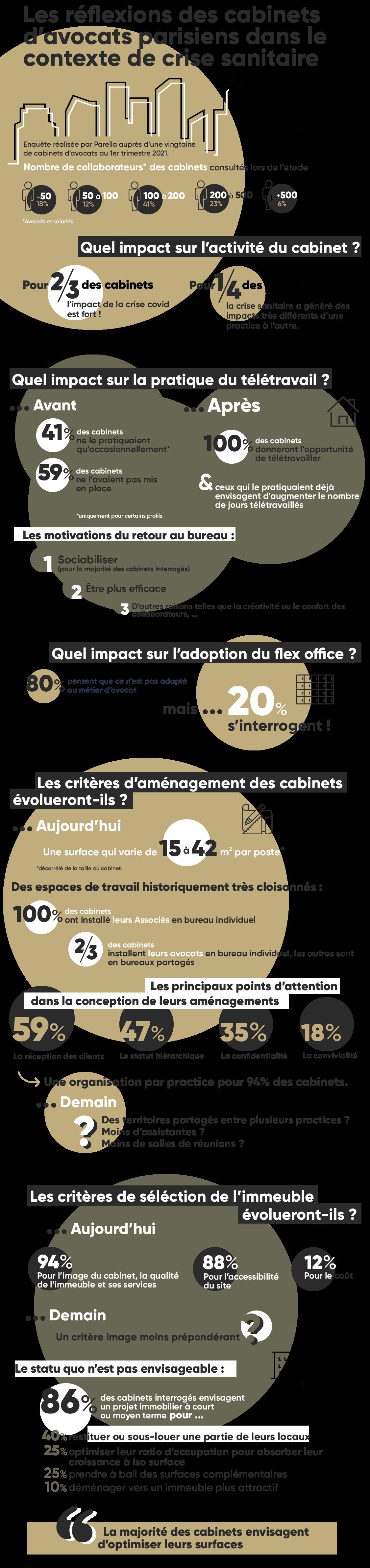 Infographie Parella Enquête Réflexions immobilières Cabinets Avocats Parisiens