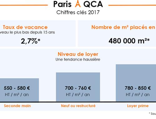 Paris-QCA : Les chiffres clés 2017
